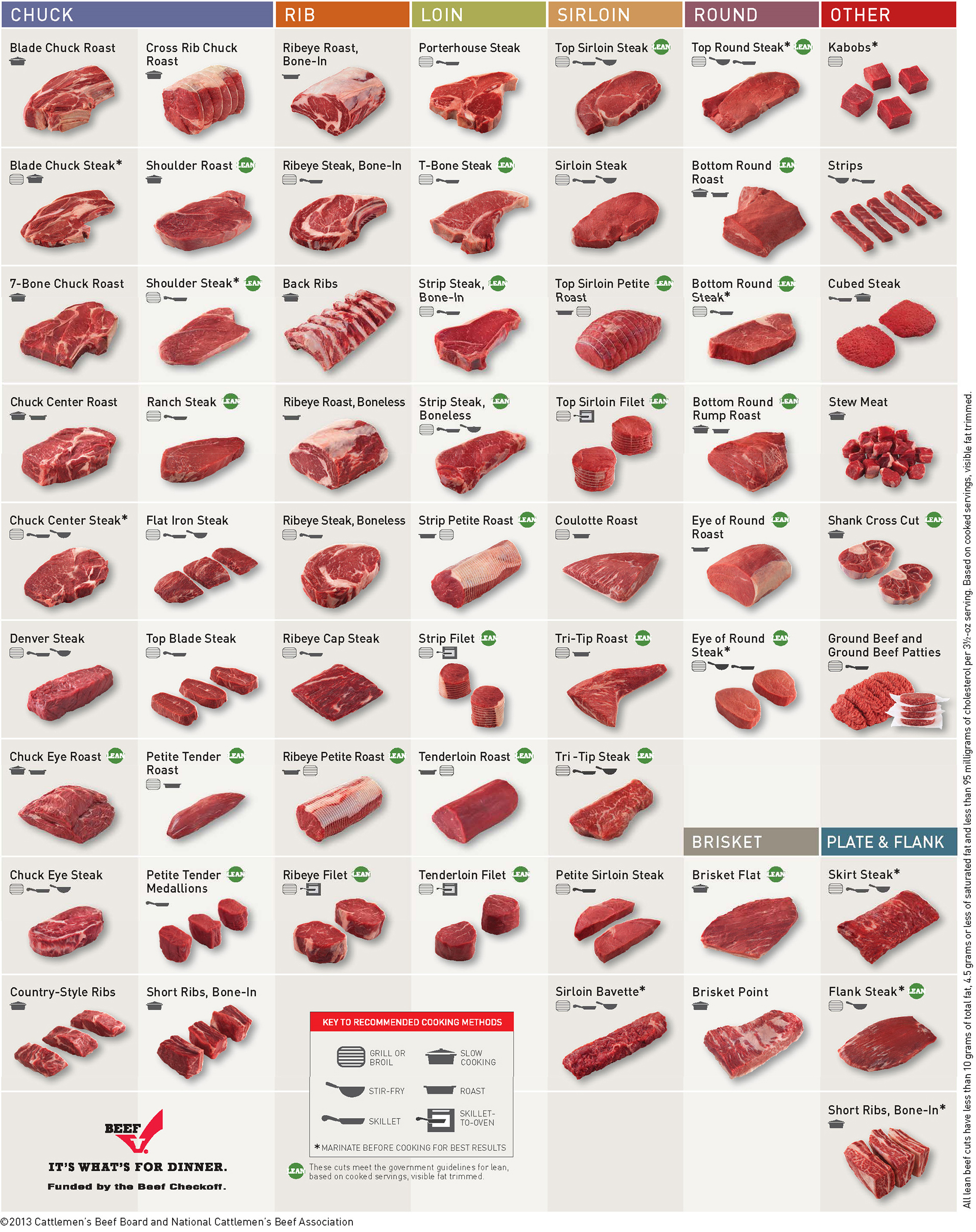images of different types of beef cuts